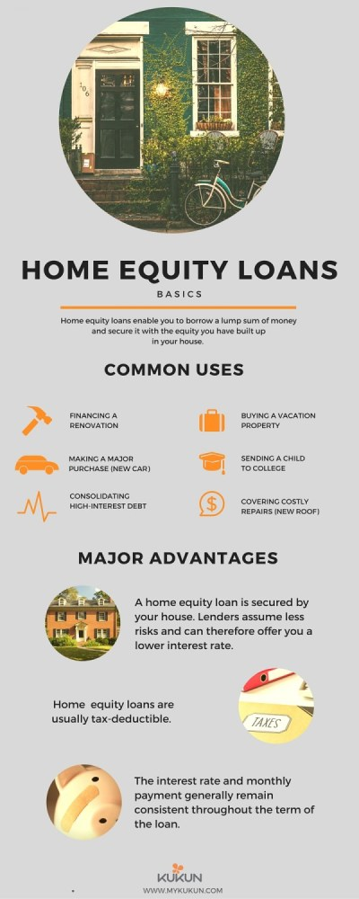 Understanding Home Equity Loans | Home Business Magazine