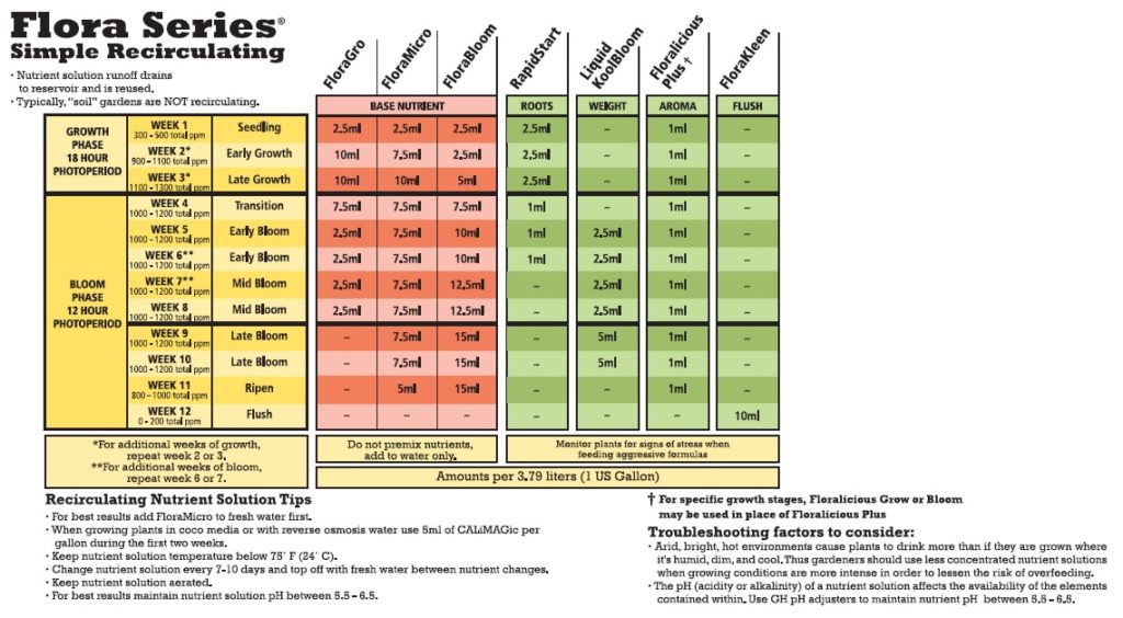 Cannabis Feed Charts \u2013 Home Grower Consulting