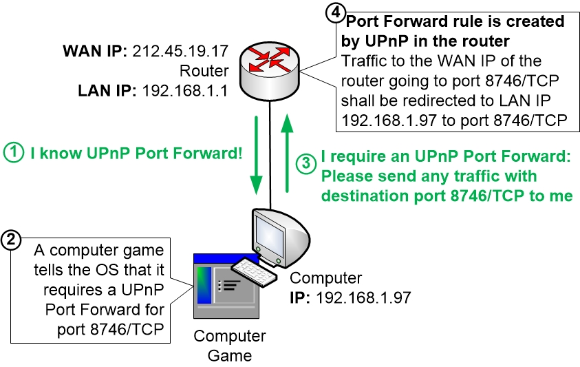 Tcp Ip Ports Upnp, Automatic Port Forward - Homenet Howto