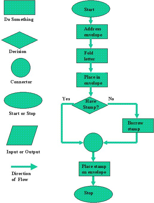 Why How Business Process Modelling Modern Analyst Programming Steps Computer Programming