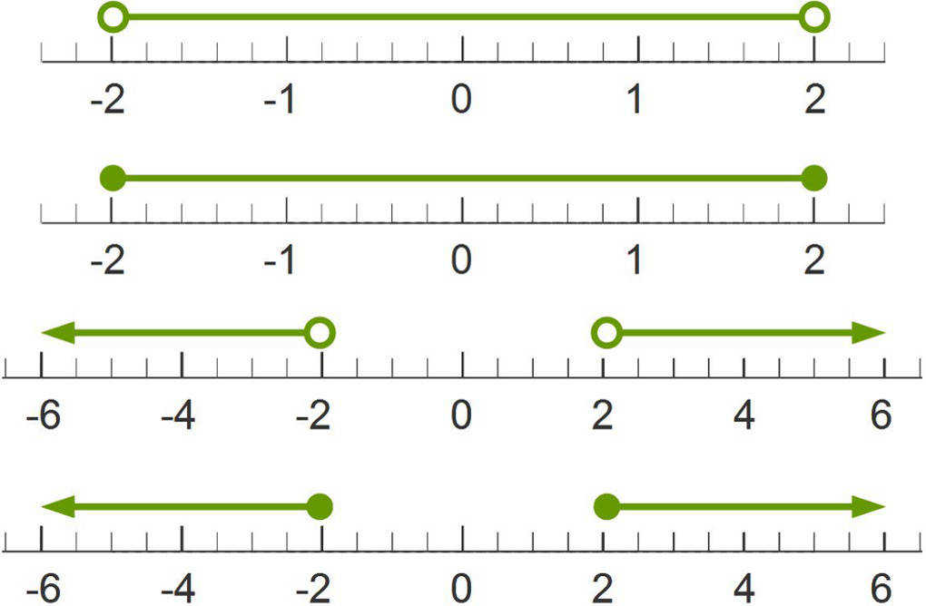 number line worksheet homeschooldressagecom saveenlarge graphing inequalities - Graphing Inequalities On A Number Line Worksheet