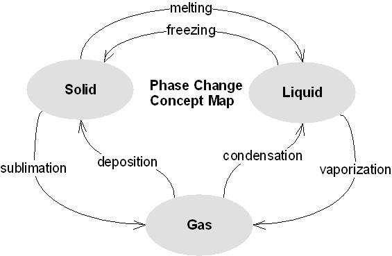 phase change diagram answer key