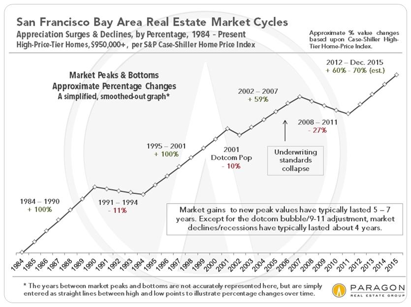 The San Francisco Real Estate Market in 2015 Home Team - Paragon