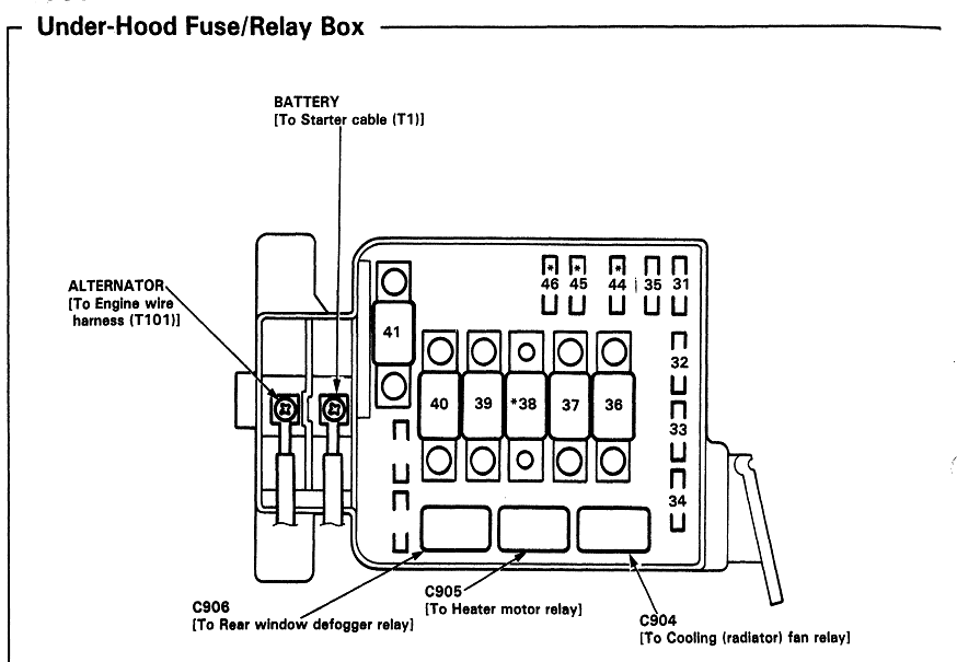 94 civic under hood fuse diagram
