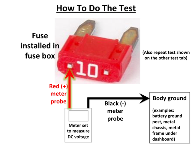 The most informative and reliable method to test for blown fuses