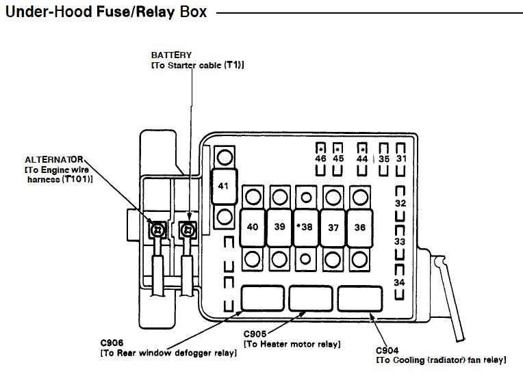 re 1995 fuse diagram and underhood fuse box