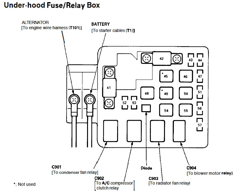 95 Civic Fuse Box Diagram Wiring Diagram Schematic