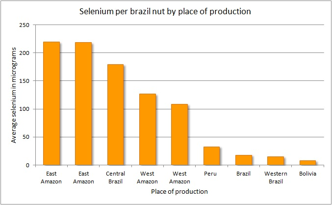 Brazil nuts and the variation in their selenium content The call