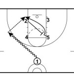 Diagonal Up Post Entry Play