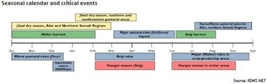 Seasonal calendar and critical events