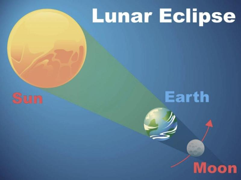 eclipse_total_lunar