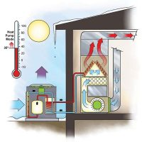 Efficient Heating: Duel-Fuel Heat Pump | The Family Handyman