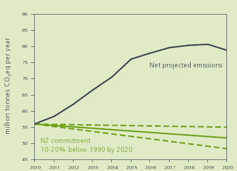 Net emissions to 2020