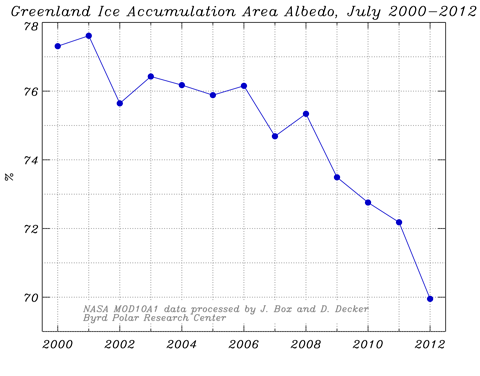 Timeseries Albedo 07 Accum zone