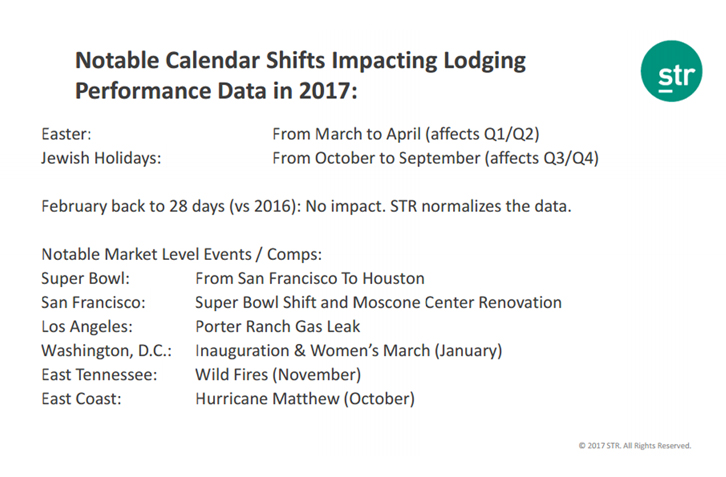 HNN - Revenue managers adjust to 2017 calendar shifts