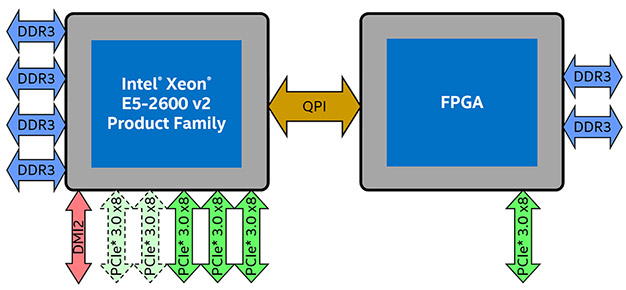 Intel\u0027s Investment In FPGAs Could Pay Dividends In Microsoft Data