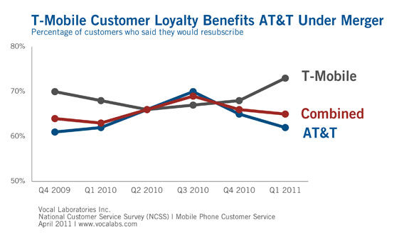 ATT Could Benefit From T-Mobile Customer Loyalty HotHardware