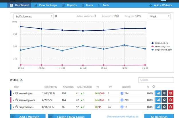 How Content Marketing Helps to Increase Traffic by 60,55 in 5 months - software evaluation