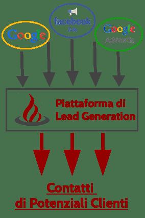 sistema lead generation