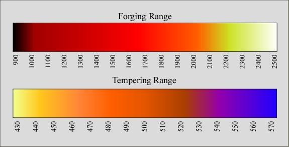 Iron Color Temperature Thermometer