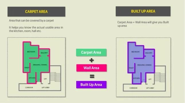 What Is Carpet Area Built Up Area Super Built Up Area