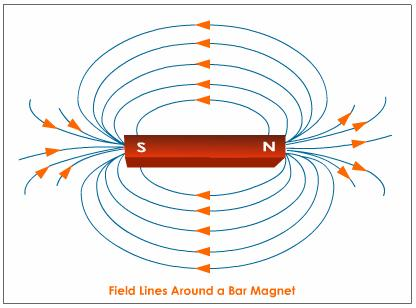 How to Make a Magnet - How Things Work