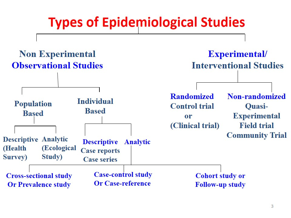 Types of Epidemiological studies 【 Ecological u003d Correlation - follow up email