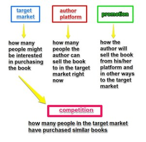 market-platform-promotion-competition