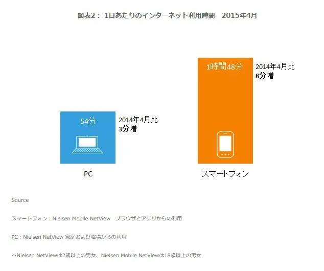 1日あたりのインターネット利用時間 2015年4月