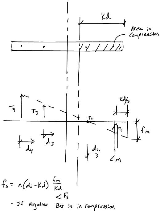 Masonry Shear Wall Design and Analysis - ASD Force Equilibrium - Design Of Retaining Walls Examples