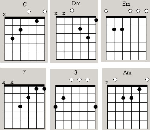 Chord Chart - How To Guitar Lessons