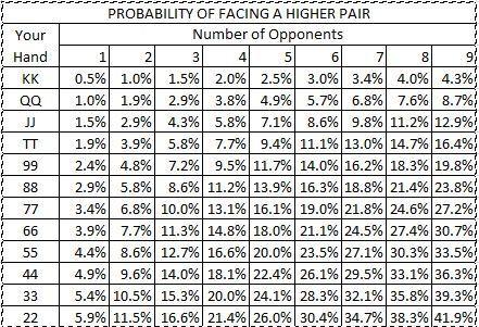 Preflop Poker Range Construction \ Analysis (Free Template) - sample holdem odds chart template