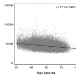 Telomere Length and Mortality — Danish Study of 65,000 People