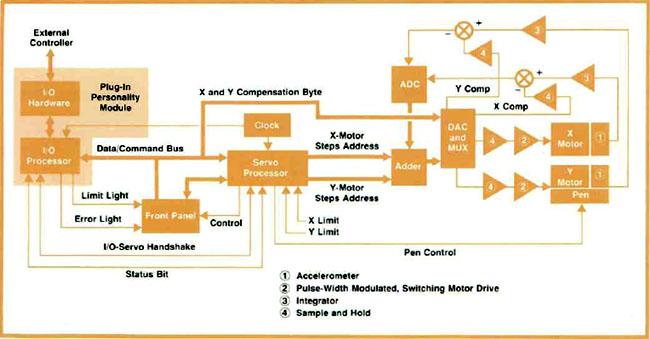 block diagram of xy recorder
