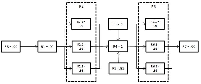 reliability block diagram calculator