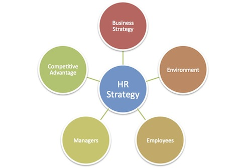 HR Strategy in Market Globalization HR Management + Strategy