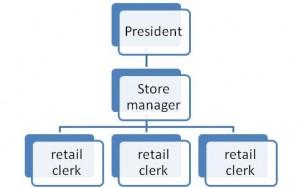 Free Sample Retail Business Plan Store Template Job Descriptions Human Resources Experts