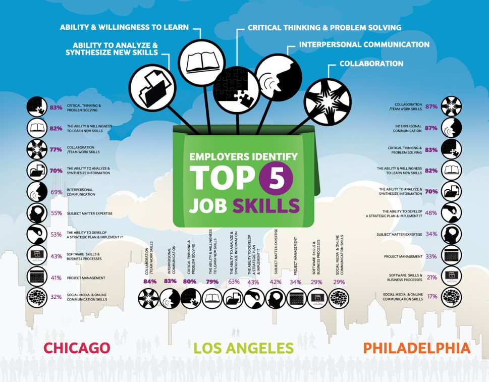 Top 5 Job Skills Employers Want #INFOGRAPHIC - Spark Hire - what skills and qualities do employers look for