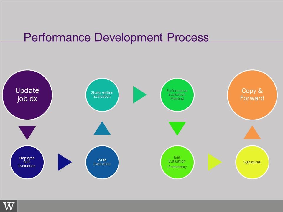 Performance Development \u2013 Human Resources - performance evaluation