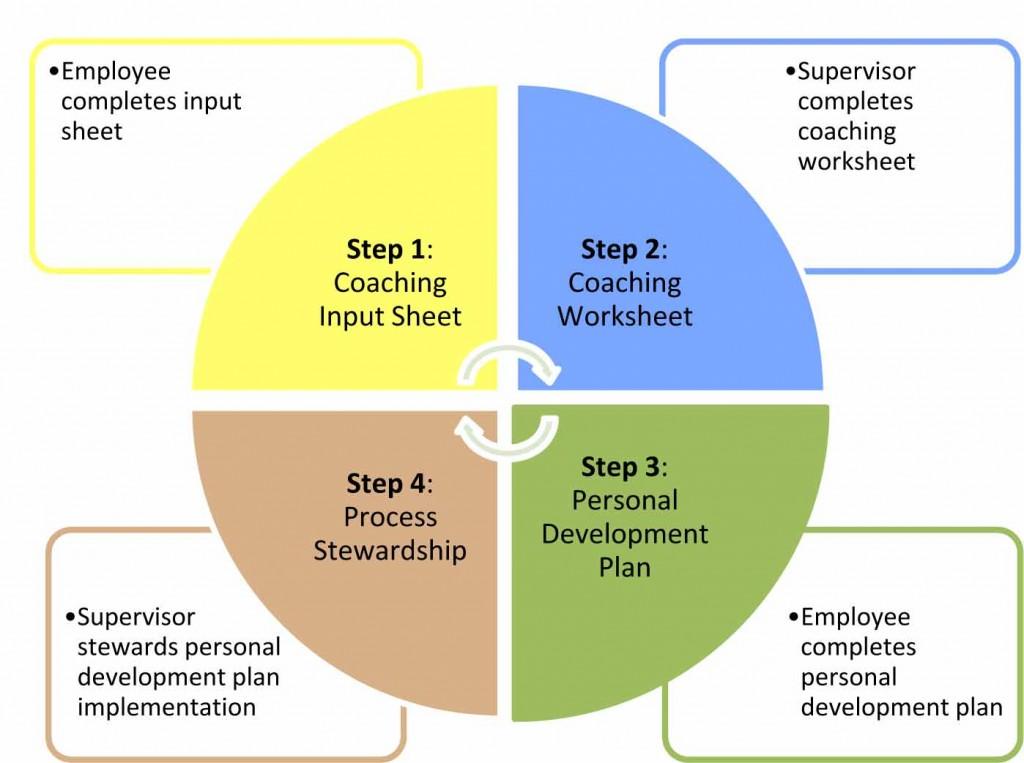 ourusp #InsurTech #AssurTech Pinterest - personal development plan template word