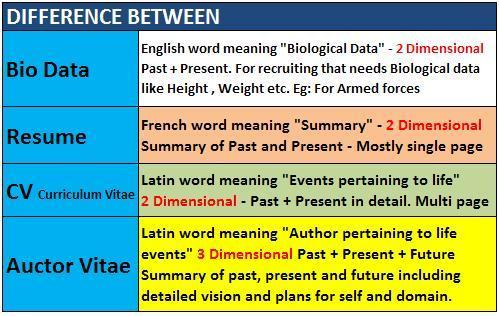 Whats the Difference? Bio Data, Resume , Curriculum Vitae and Auctor