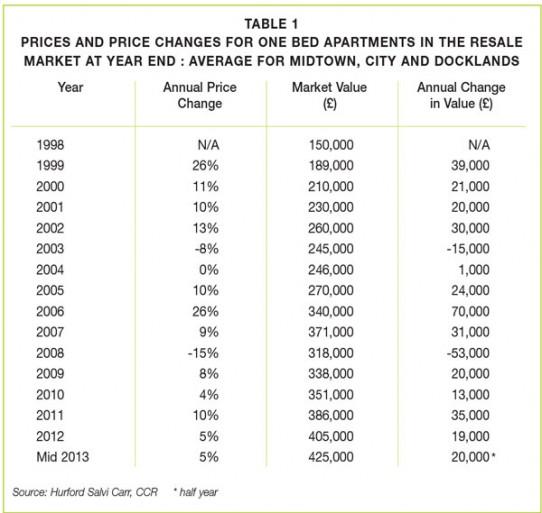 Sales Market – First Half 2013