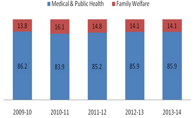 Family Planning Budget \u2013 Allocation and utilization in Bihar An - family budget project