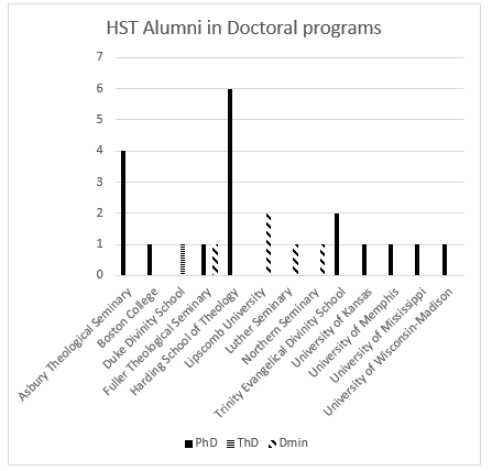 Which schools are our doctoral students in?