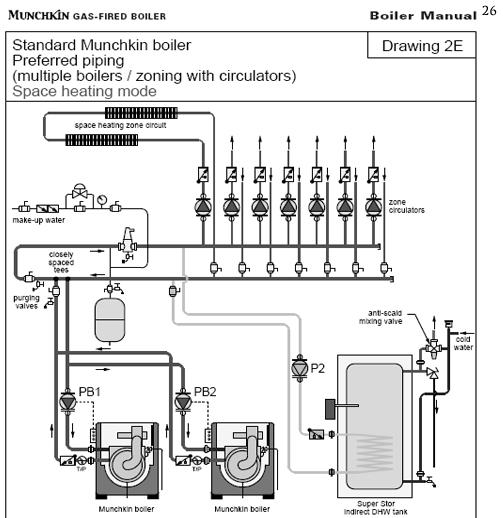 munchkin boiler installation manual