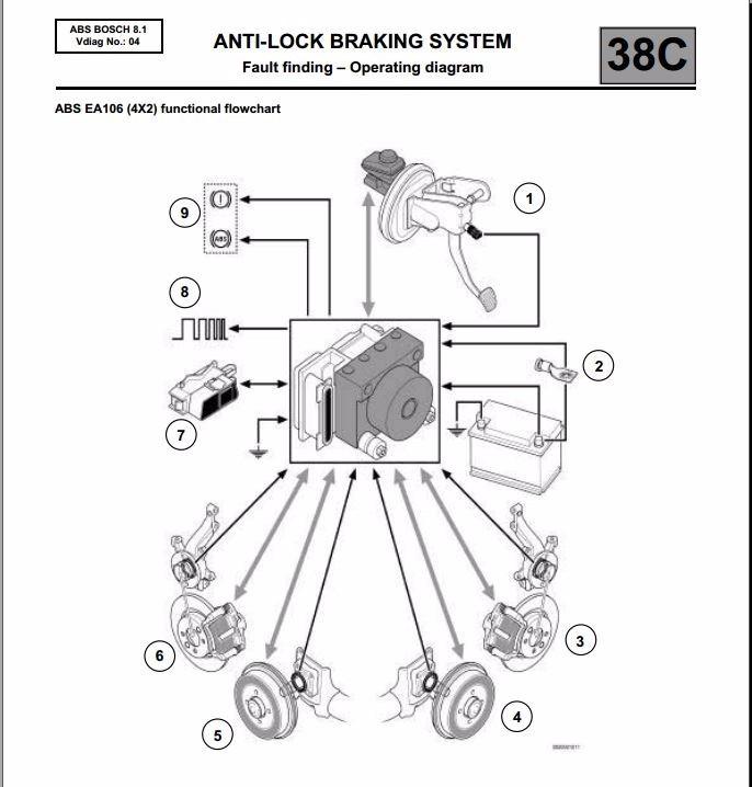 wiring diagram de servi o renault duster
