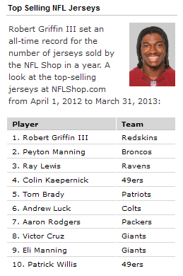1111 RG3 had the top Selling Jersey of All Time in 2012 13