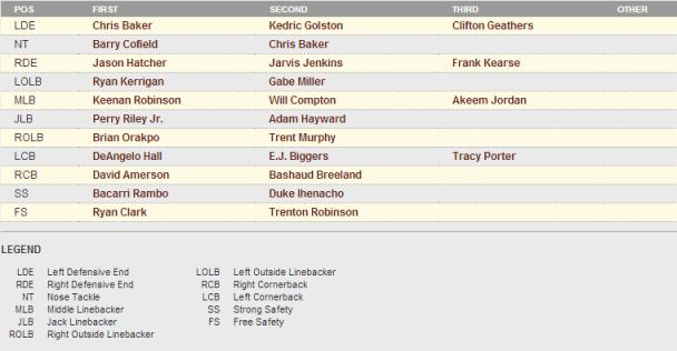defensedepth Redskins Release First Regular Season Depth Chart