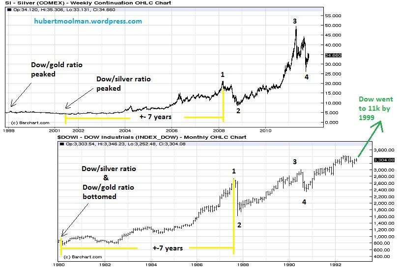 Silver vs Nasdaq (Silver Price Forecast 2012) A response to Mr Erik