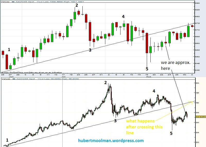 Silver Price Forecast \u2013 Silver Is Ready, Are You? Hubert Moolman
